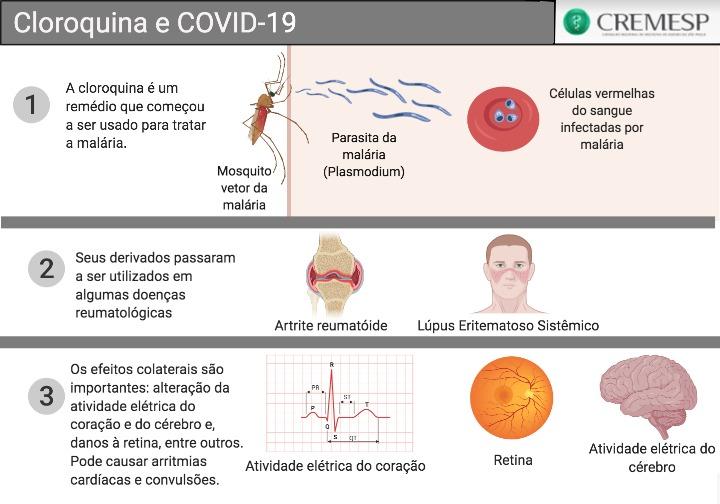 Cloroquina e COVID-19